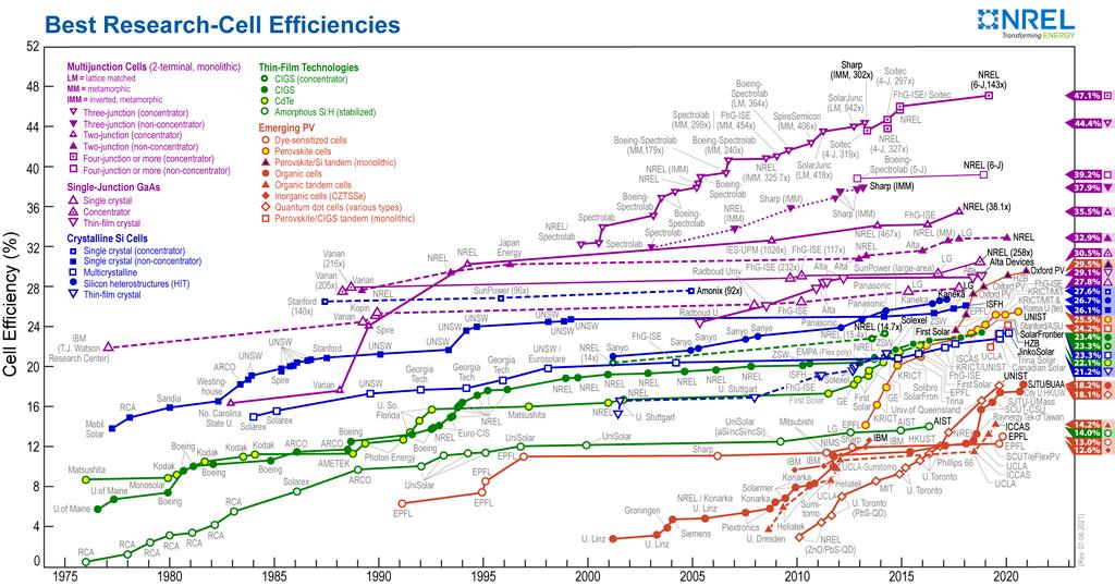 Saulės modulių celių efektyvumo kitimas per laiko tarpą