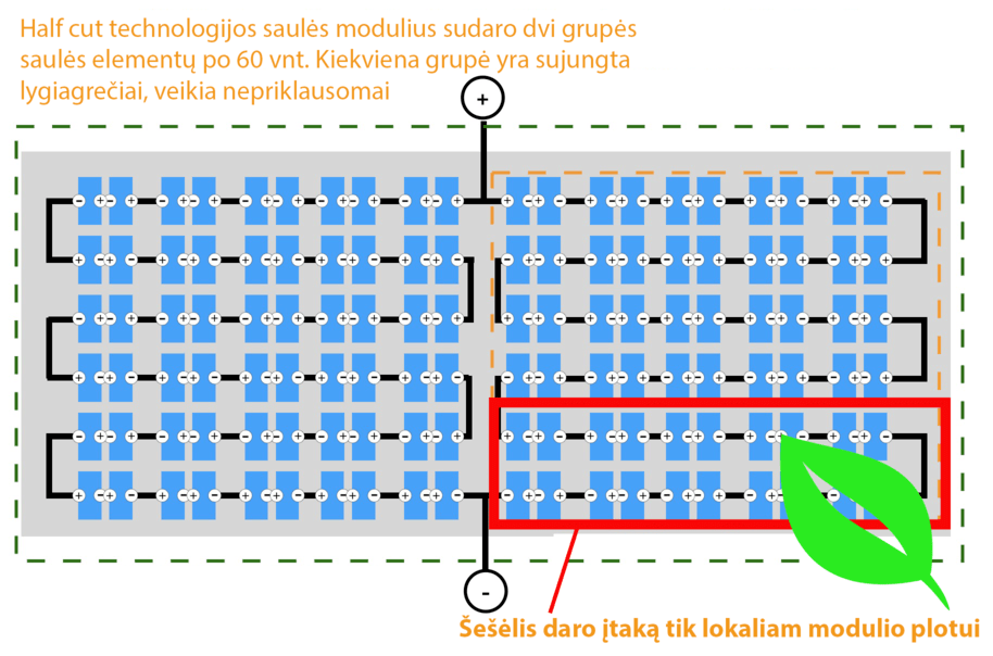 Halfcut technologijos privalumas Solet Technics infografikas