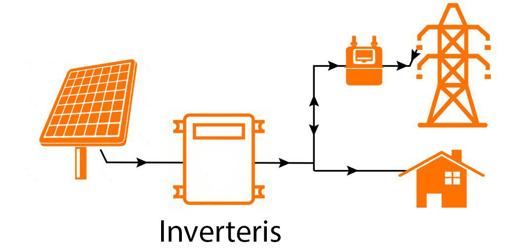 Inverterio prijungimas prie saulės elektrinės sistemos on grid