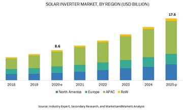 Galios keitiklių (inverterių) rinkos dydis pagal regioną Pagal Industry Expert apžvalgą
