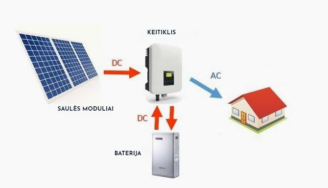 automatine-saules-elektrine
