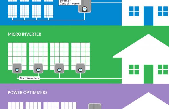 Inverterių skirtumai, priklausomai nuo saulės elektrinės sistemos konfigūracijos