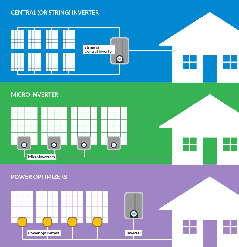 Inverterių skirtumai, priklausomai nuo saulės elektrinės sistemos konfigūracijos https://solartribune.com/your-home/inverters/ informacija