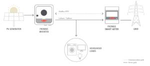 Fronius Smart Meter konfigūracijos schema