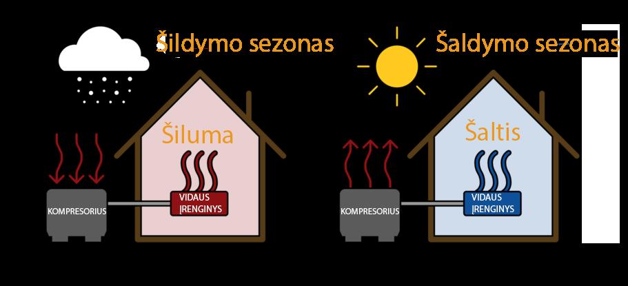 Oras-oras sistemos veikimo principas skaidrus Solet puslapiui